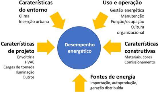 grafico de parametros desempenho energetico