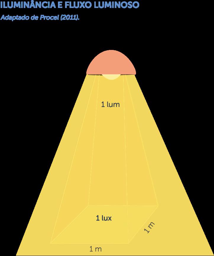 Iluminancia e fluxo luminoso