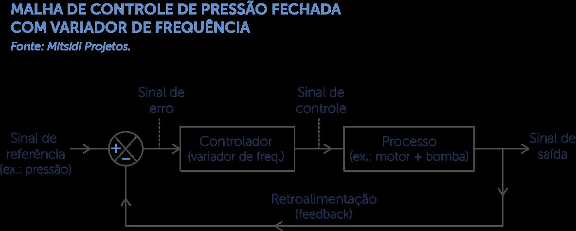 malha de controle de pressao fechada com variador de frequencia