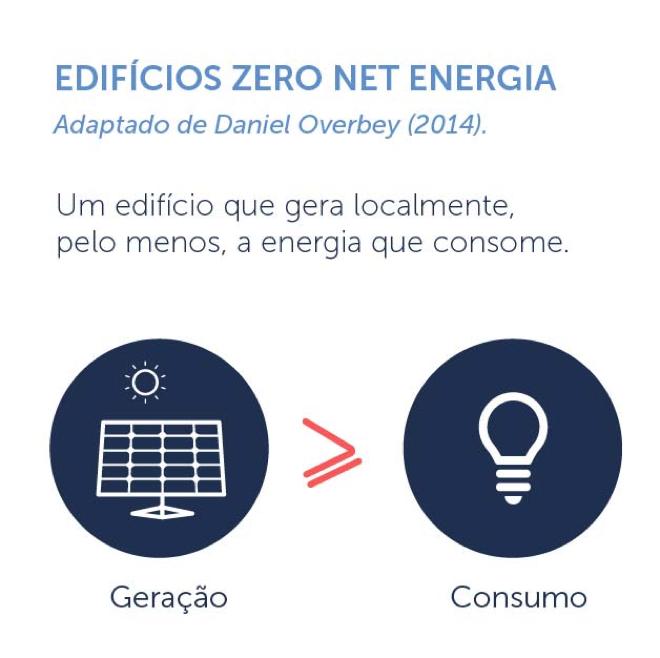 Conceito net zero