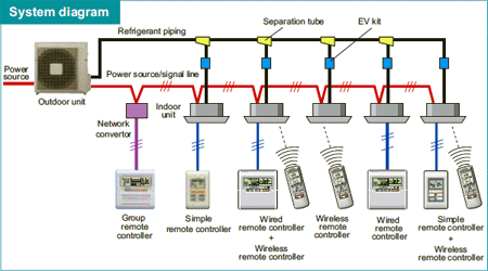 variable refrigerant flow